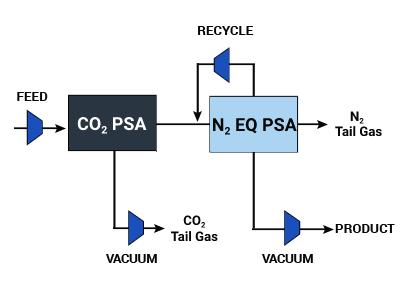 Dual PSA Simplified Flow Diagram