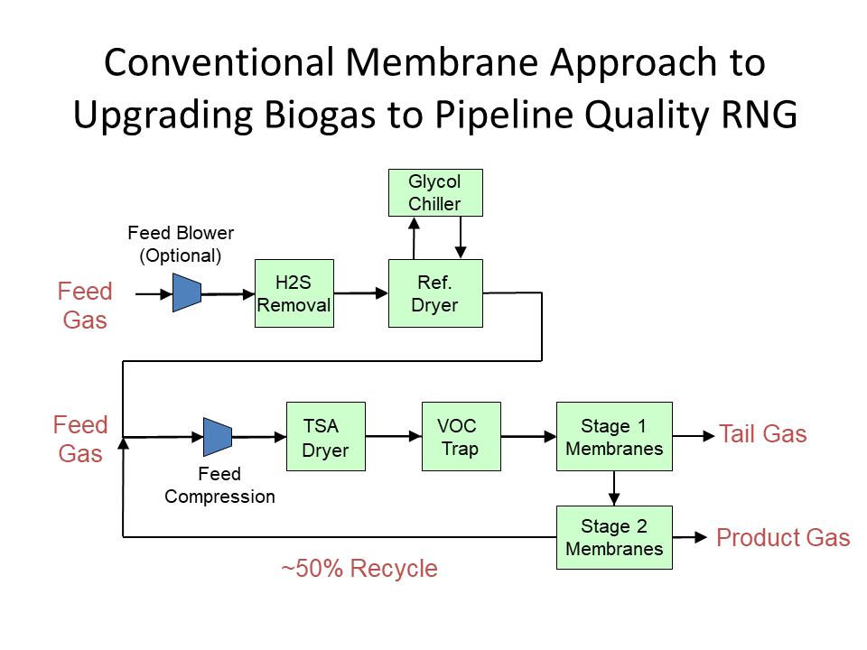 membranes vs MG PSA 2